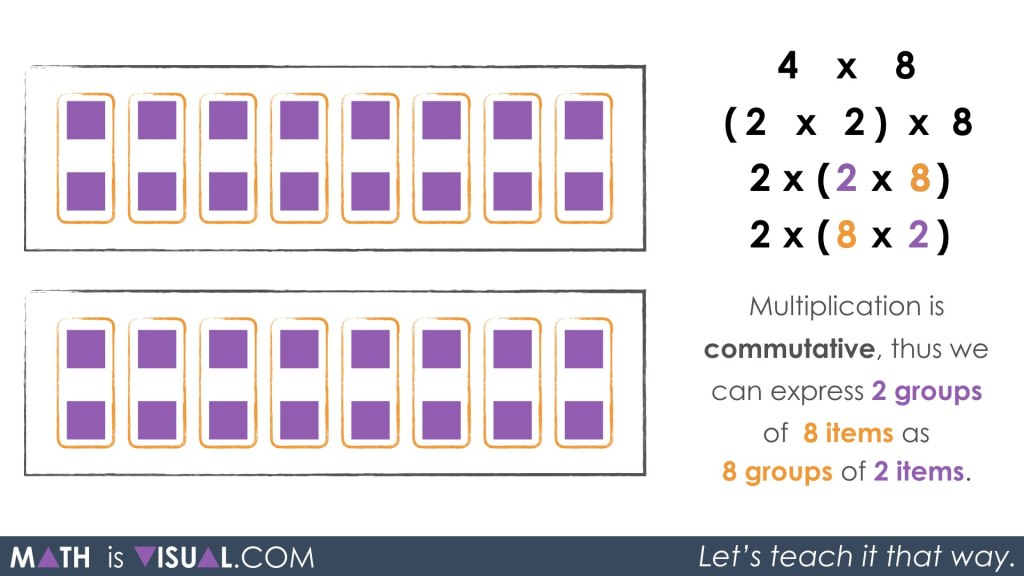 Multiplication Number Talk - Unpacking Doubling and Halving Through Commutative Property Associative Property Identity Property commutative property