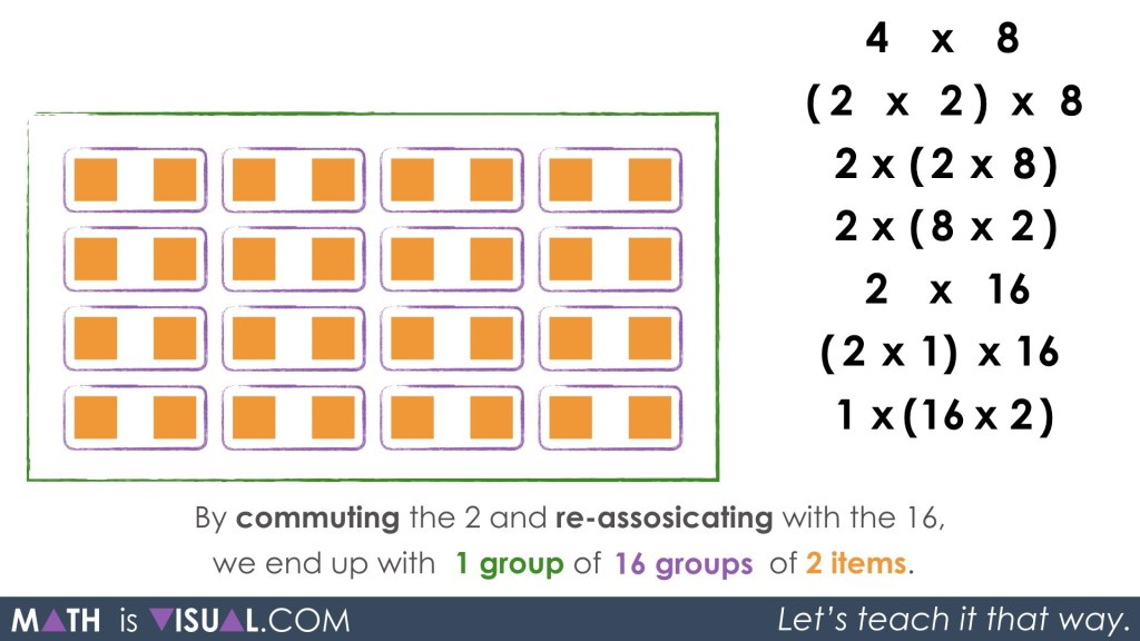 Multiplication Number Talk - Unpacking Doubling and Halving Through Commutative Property Associative Property Identity Property commuting and re-associating