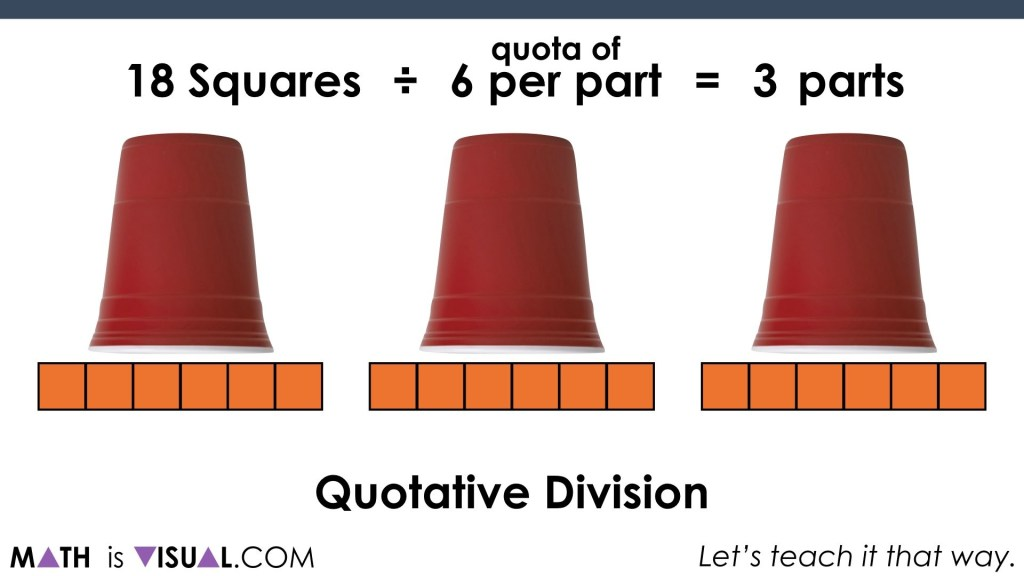 Solving One-Step Equations Visually.070 modelling quotative division