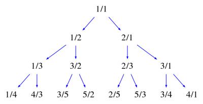Calkin-Wilf tree