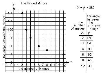 The graph of an hyperbola from hinged mirrors