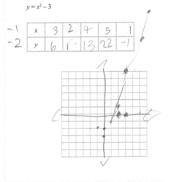 Algebra 1 « Math Mistakes