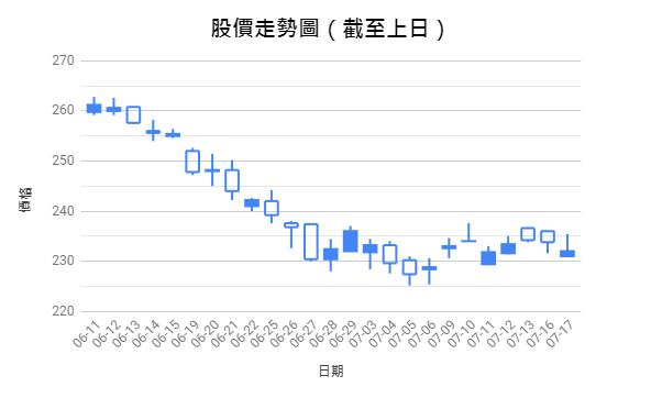股價走勢圖範例1