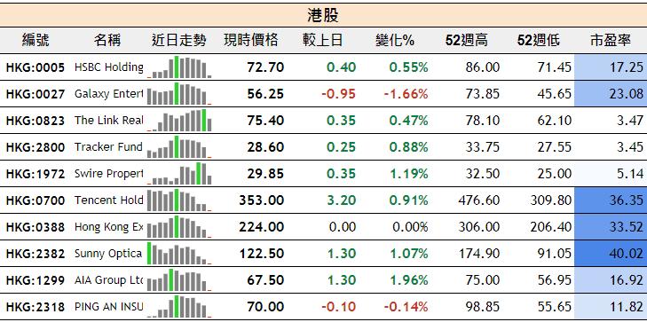 彼德.算星辰: 股票分析不求人:一覽指數、外匯、股票看板。還有按數值設定格式。以及簡易走勢圖