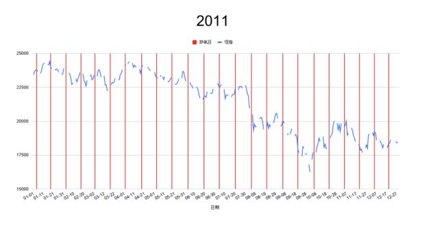 2011節氣轉勢日