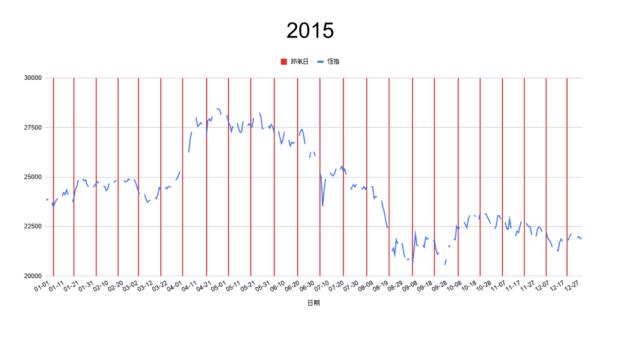 2015節氣轉勢日