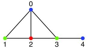Colorazione grafo planare