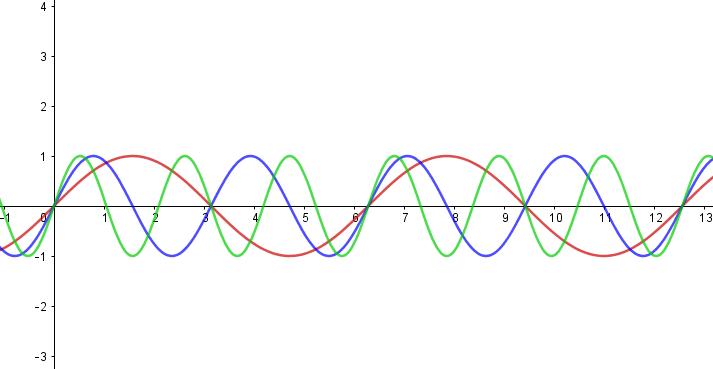 Scomposizione trasformata di Fourier