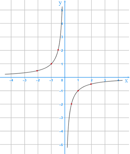 the graph of numeric function