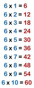multiplication table 6