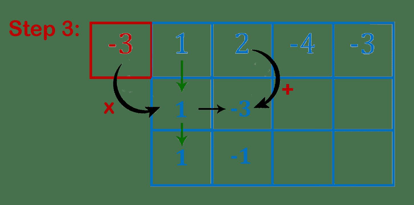 polynomial 4