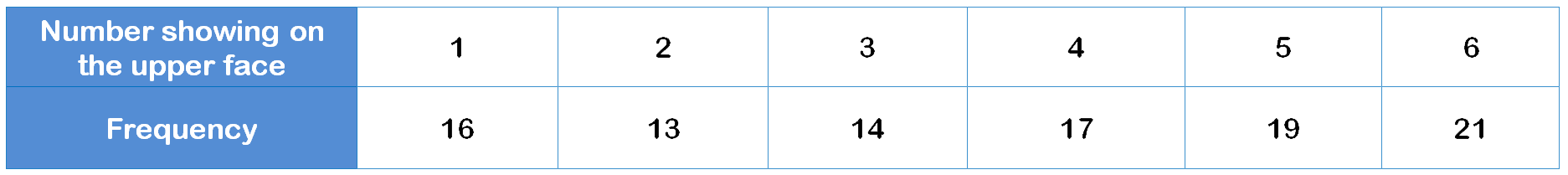 averages 2