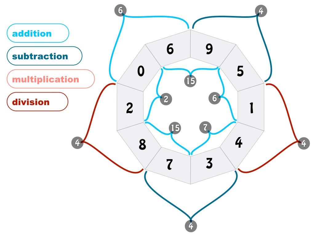 Division Worksheet Puzzle