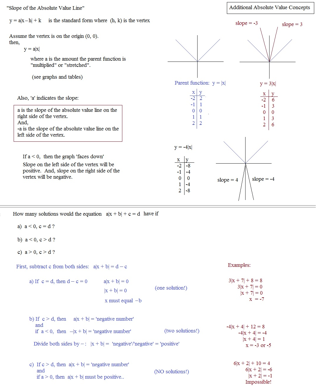 Absolute Value Functions Worksheet