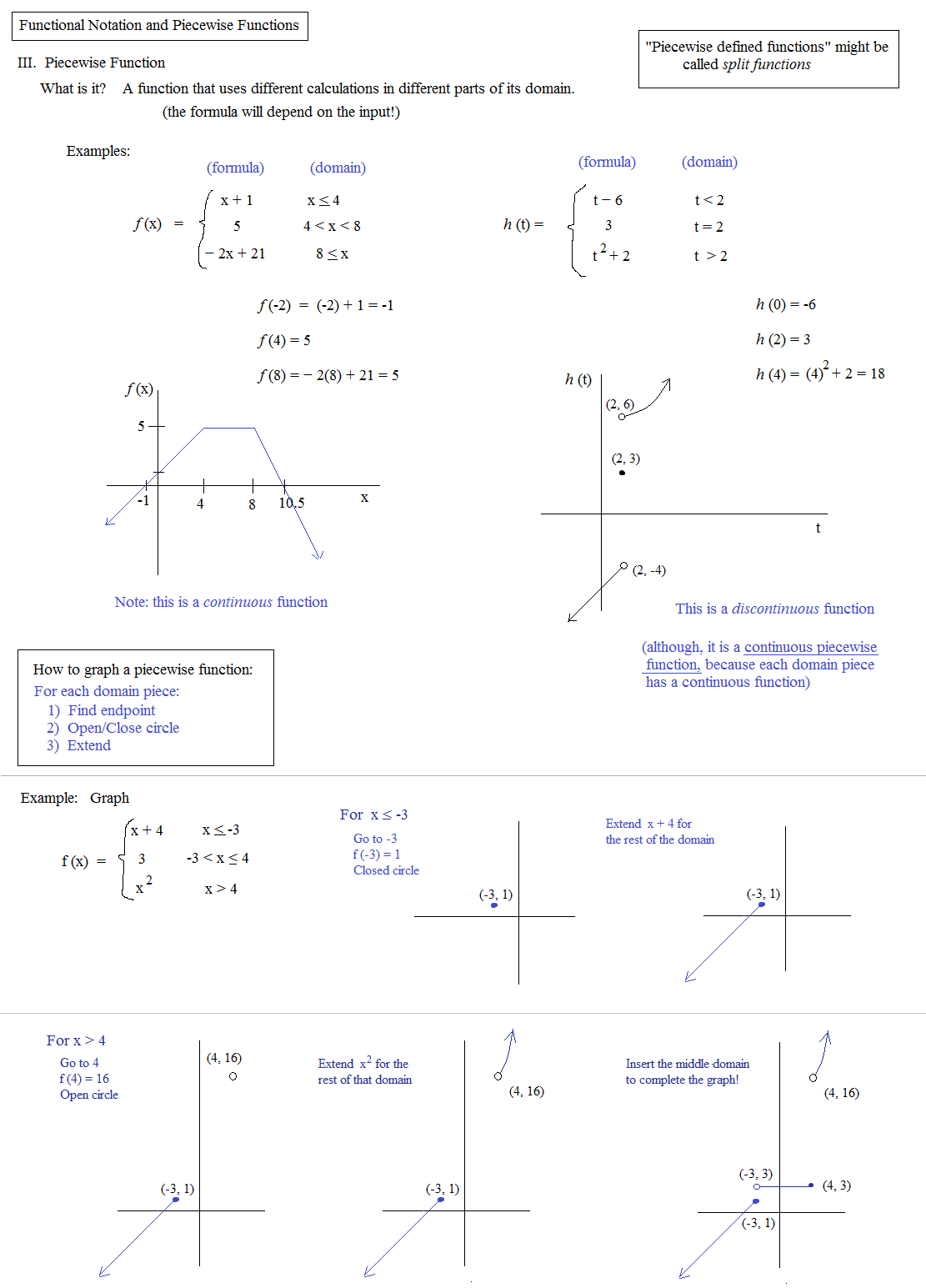 31 44 Graphing Piecewise Functions Worksheet Answers