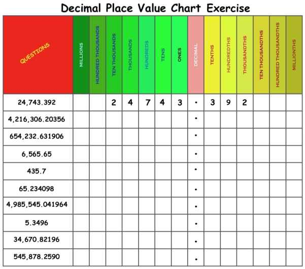 decimal place exercise