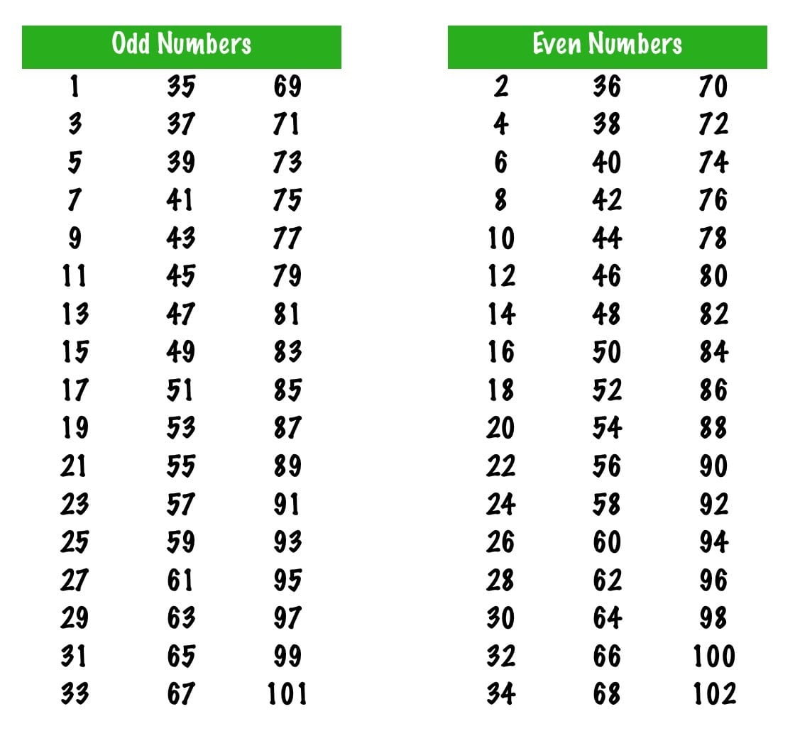 hight resolution of How to Identify Even and Odd Numbers (Integers) And Game(Quiz) - Maths for  Kids