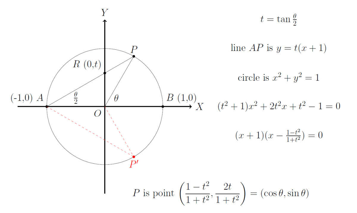 t-Formulae and parameterisation of the circle