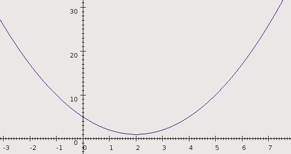 Figure 1: a plot of the function y = (x - 2)² + 1. A function graph as found in continuous mathematics.