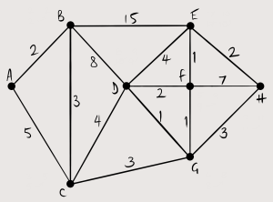Network with 8 nodes.