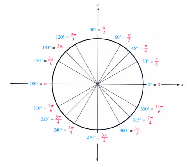 Further Maths (WJEC) / C2 RADIAN MEASURE (AREA OF SECTOR