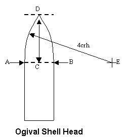 Figure 1: Illustration of the Caliber Radius Head
