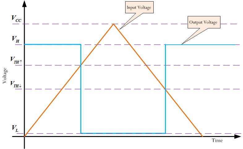 Schmitt Trigger Design Math | Math Encounters Blog