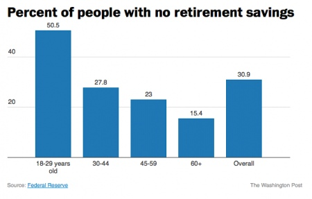 Figure 1: Percentages of People with No Retirement Savings By Age Group (Federal Reserve).