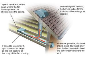 Figure 1: Typical Bathroom Ventilation Scenario.