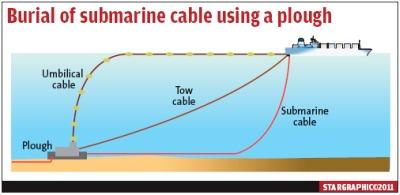 Submarine Fiber-Optic Cable Trivia | Math Encounters Blog