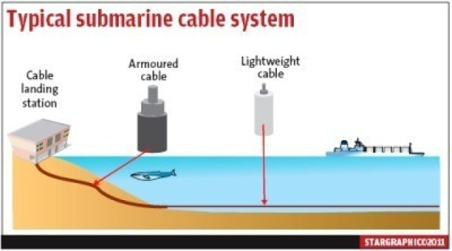 Figure 4: Illustration of Using Different Types of Fiber-Optic Cable.