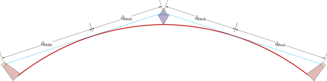 Figure 6: Basic Ship Geometry.