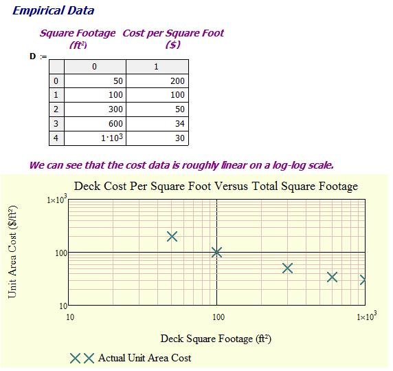Figure 2: Plot of Raw Data.