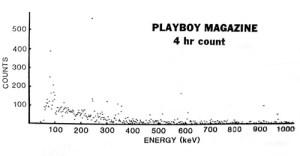 Figure 3: Radiation Spectrum of a Playboy Magazine.