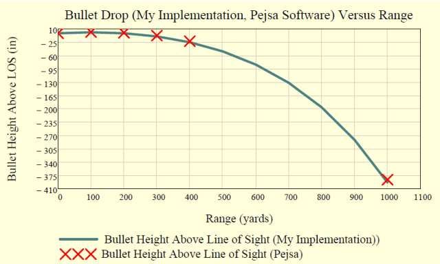 Figure 6: My Results and Comparsion with Chapter Example.