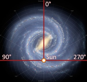 Figure 1: Position of the Sun in the Milky Way.