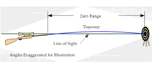 Figure 1: Trajectory of Bullet Relative to the Rifle's Line of Sight (Source: Me, done for the Wikipedia).