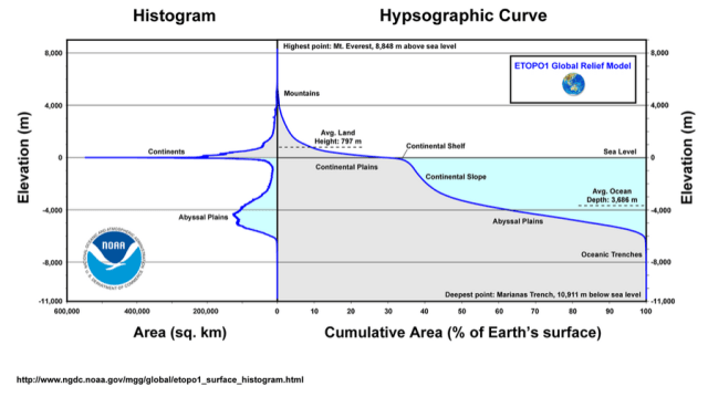 Figure X: Hypsograph of the Earth.