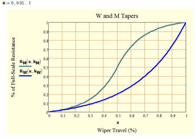 Figure 5: Plot of My Functions for the M and W Tapers.