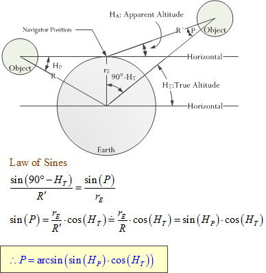 """Figure 2: Tutorial Image on Parallax (<a href=""""https://mathscinotes.com/wp-content/uploads/2015/10/Chapter2-1.pdf"""" target=""""_blank"""">source</a>)."""