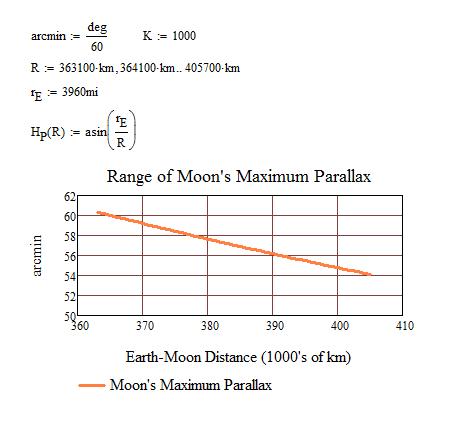 Figure 3: Range of HP.