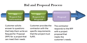 Figure 1: Bid and Proposal Process.