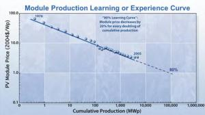 Figure 2: PV Experience Curve.