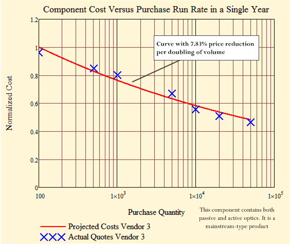 FIgure 3: More Typical Quotation Plot Showing 7.8% Cost Reduction Per Doubling of Volume.