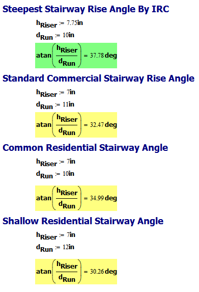 Figure 3: Angles for Common Stairway Risers and Tread Lengths.