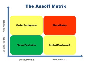 FIgure 1: The Ansoff Matrix Provides a Framework For Evaluating Product Development Approaches.