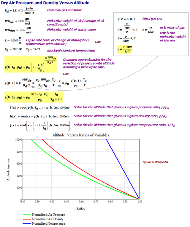 Figure 2: Derivation of Dry Air Pressure and Density Formulas.