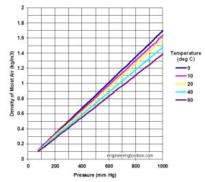 Figure 1: Example of Moist Air Density Versus Pressure (Source).