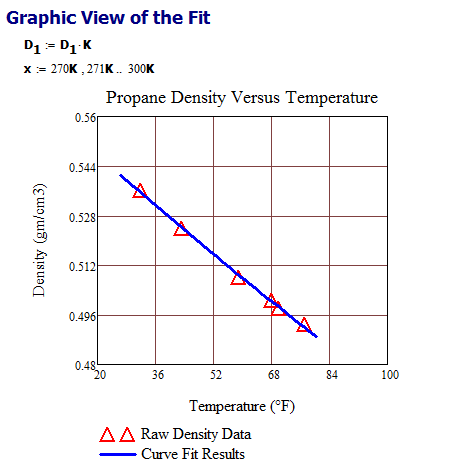Figure M: Curve-Fit Vs. Raw Data.