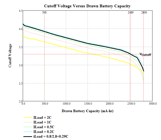 Figure 6: Plot of Battery Capacity at 0.8 A Load (0.29C).